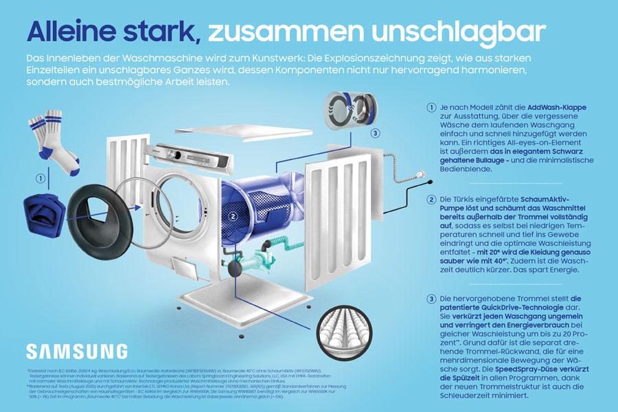samsung_waschmaschine_ansicht_von_innen