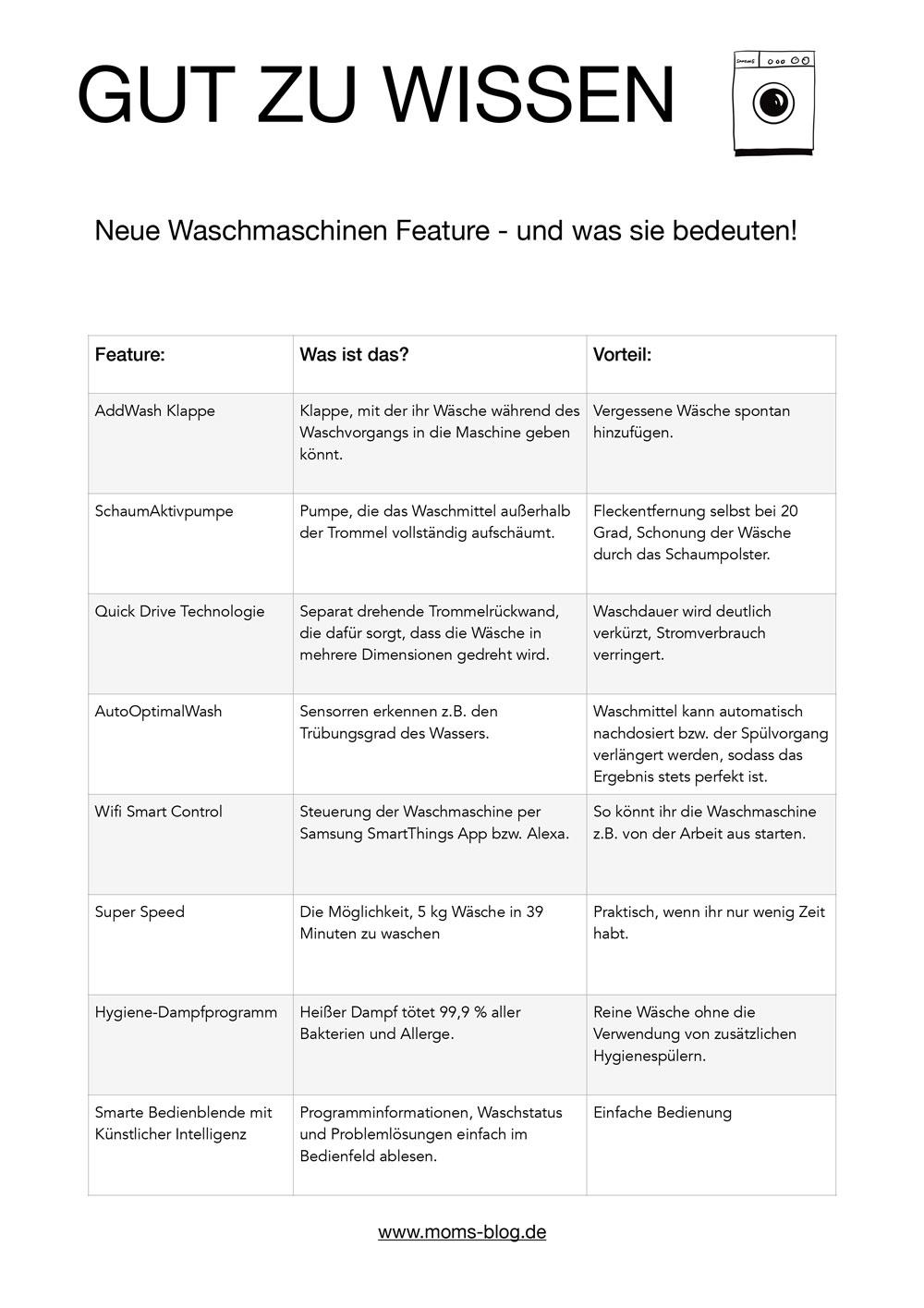 Waschmaschinen_Kaufempfehlung
