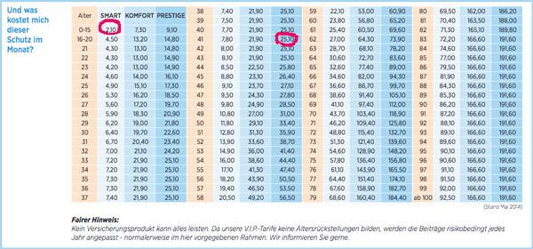 private_krankenhaus_zusatzversicherung_die_bayerische_empfehlung