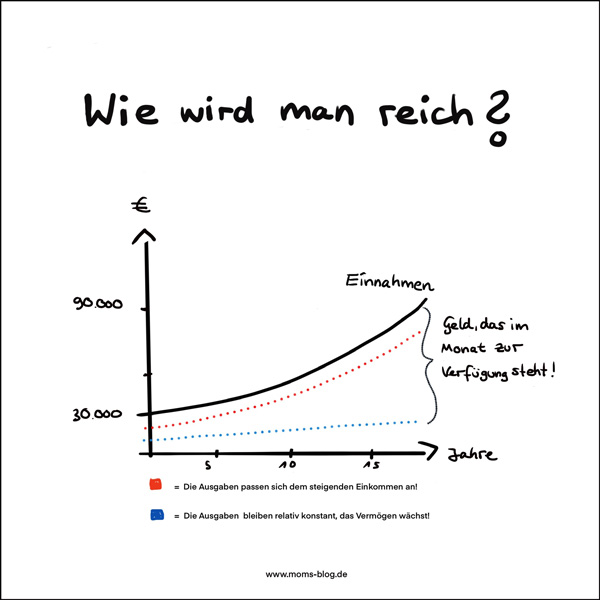 wie-wird-man-reich