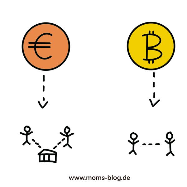 unterschied_euro_bitcoin