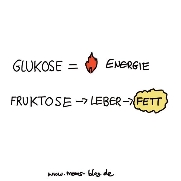 glukose_fruktose
